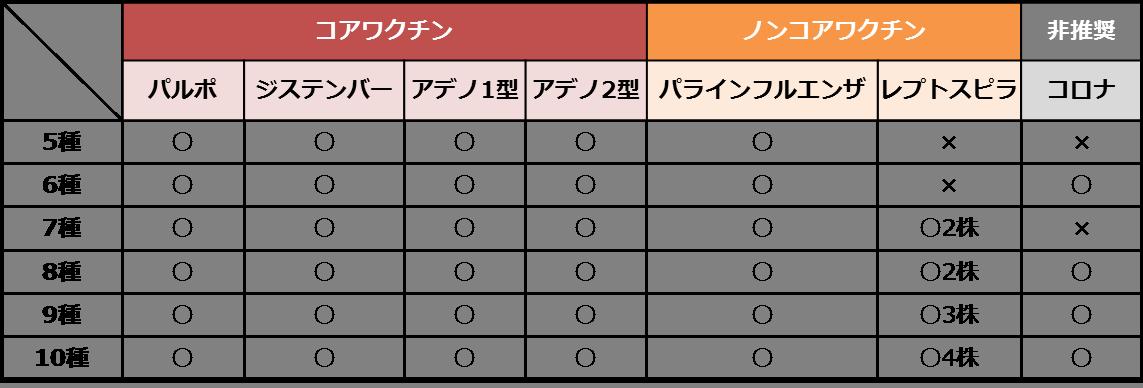 日本で販売されているコアワクチンを含む混合ワクチン製剤